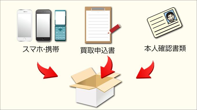スマートフォン買取の流れ